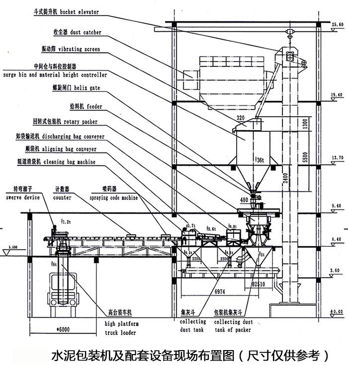 水泥包装机工艺布置图